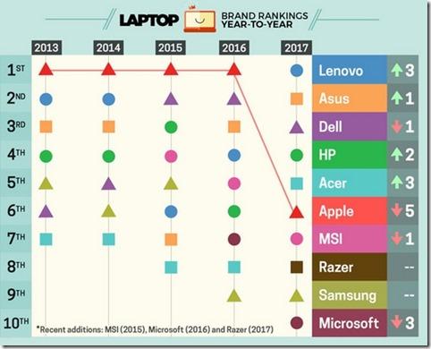 LaptopMagRanking[1]