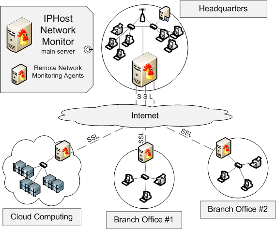 Network Monitoring for Remote Task Executor