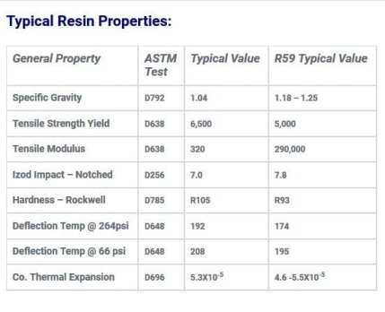 ABS Typical Properties