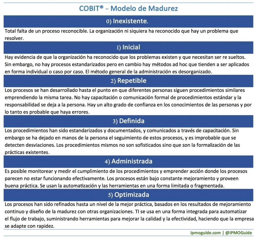 COBIT® - Modelo de Madurez 01