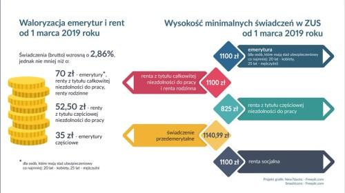 wzrost emerytur - grafika