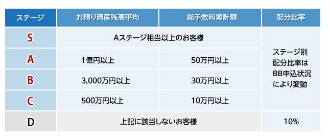 東海東京証券 優遇ルール 1