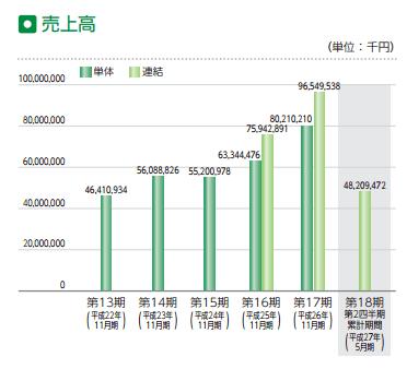 ラクトジャパン IPO 売り上げ