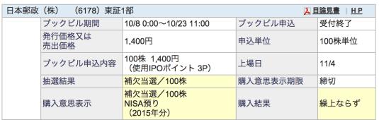 SBI証券 日本郵政 抽選結果