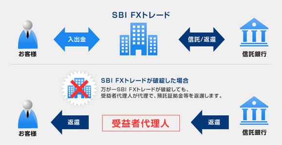 SBI FXトレード 信託保全