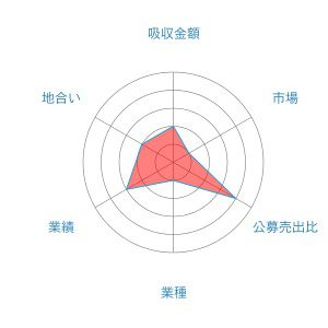 丸八レーダーチャート