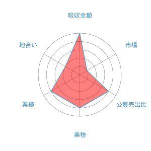 フュージョン レーダー
