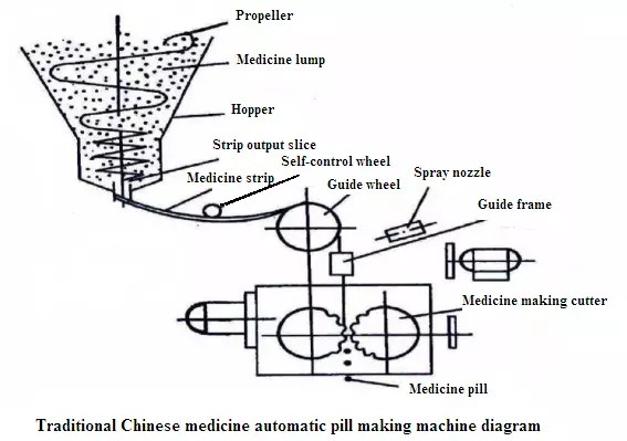 Regular Oral Solid Dosage Forms Production Process(Ⅱ