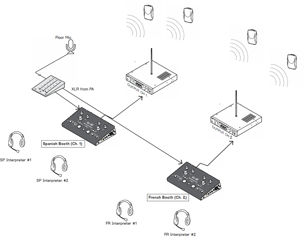 The Beginner's Guide to Wireless Interpretation Equipment
