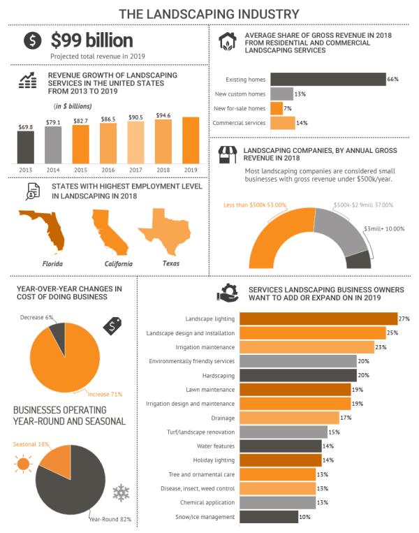 landscaping industry statistics