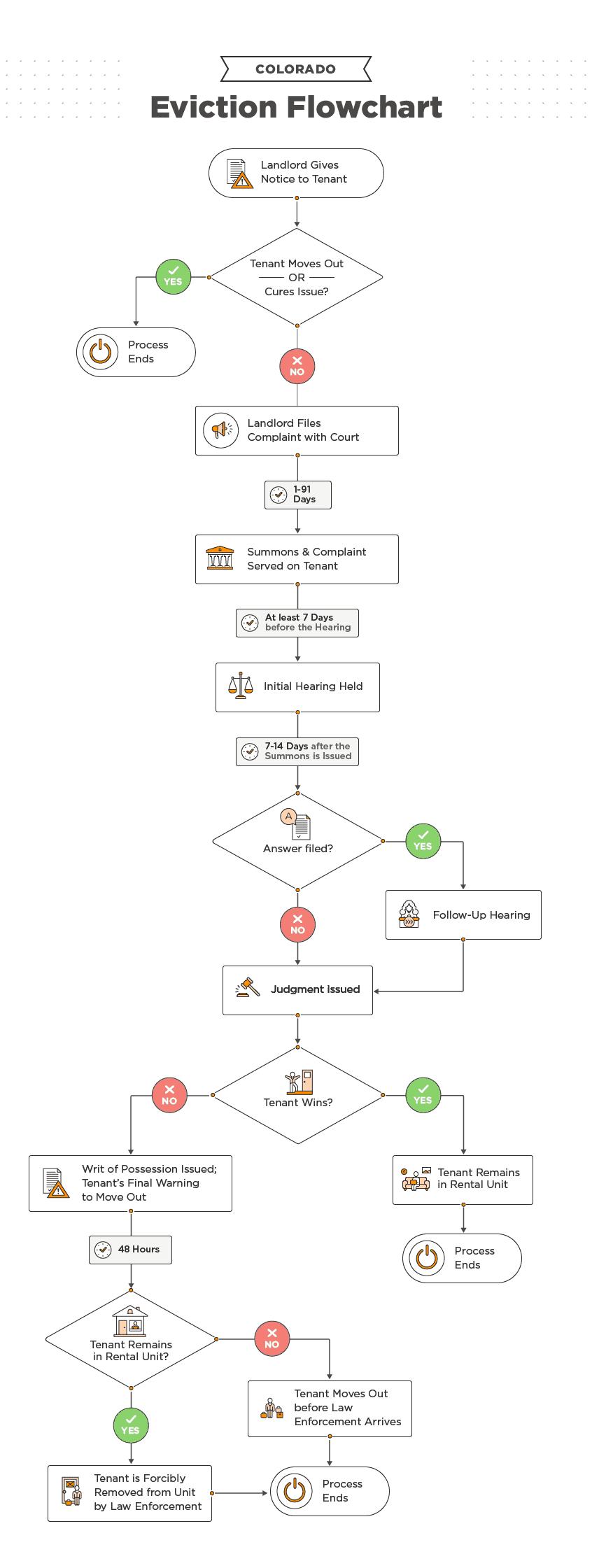 Colorado Eviction Process [2020]: Steps, Timeline, & FAQs