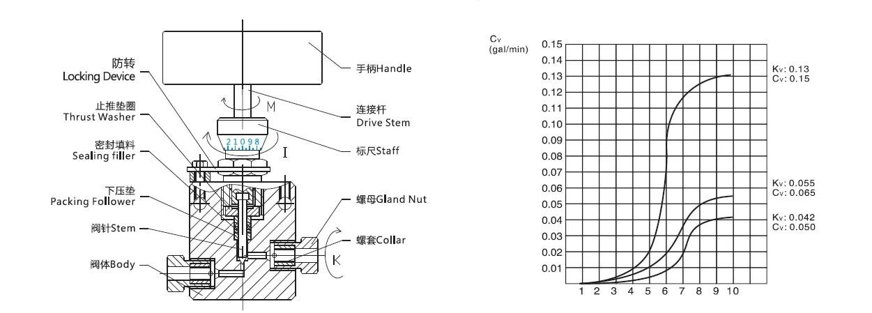 USUN Model:HS15121-F 15K PSI Similar HIP micro metering