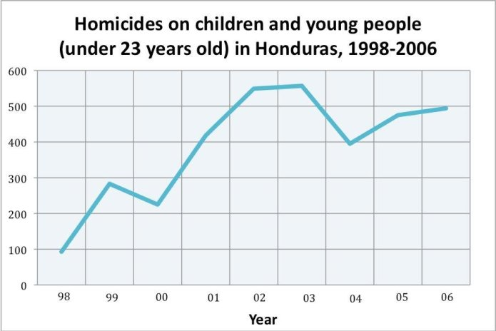 childhomicides
