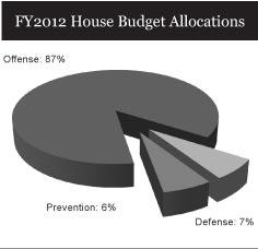 FY2012 House Budget Allocations