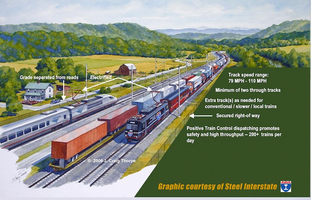 Future of U.S. Rail