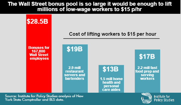 Chart: Wall St bonus pool is so large it would be enough to lift millions of low-wage workers to $15/hr