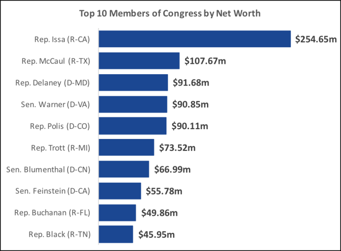 "Source: ""Wealth of Congress Index,"" November 2015."
