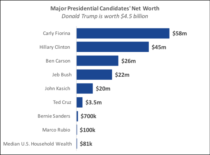 """Source: Agustino Fontevecchia, """"Forbes' 2016 Presidential Candidate Wealth List."""
