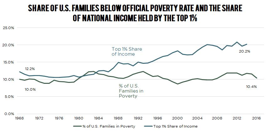 F2.8-US-Families-poverty-rate