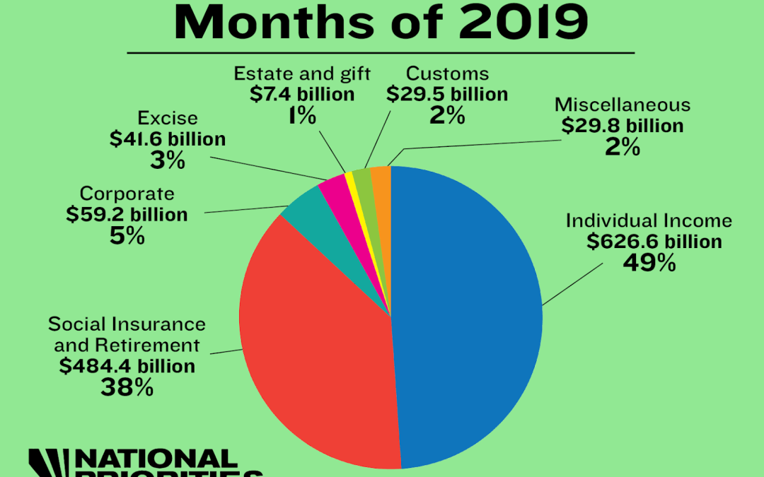 Seven Surprising Tax Facts for 2019