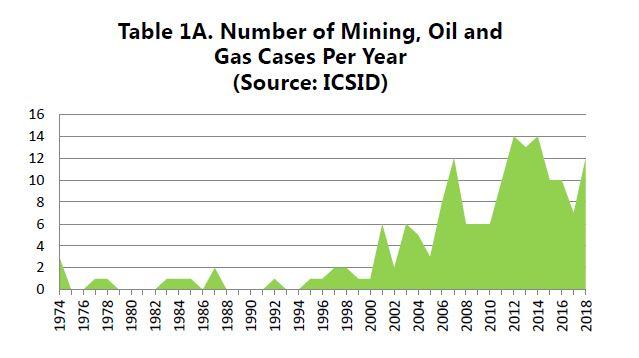 ISDS chart 1A