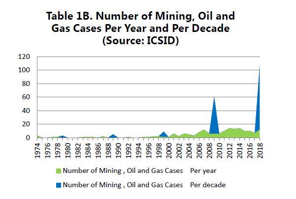 ISDS chart 1B