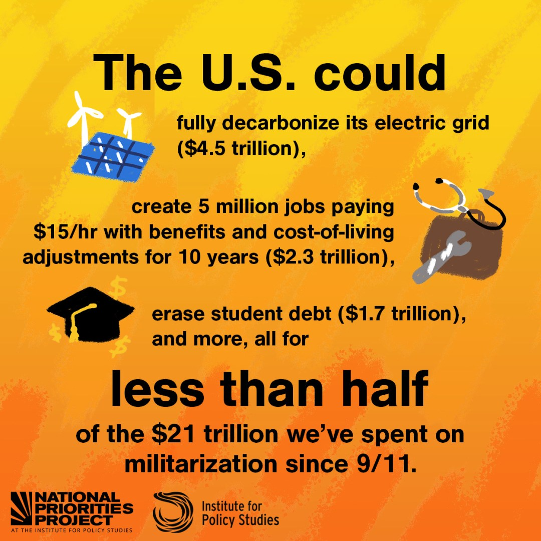 """A graphic with a bright yellow and red background says """"The U.S. could fully decarbonize its electric grid ($4.5 trillion), create 5 million jobs paying $15 per hour with benefits and cost-of-living adjustments for 10 years ($2.3 trillion), erase student debt ($1.7 trillion), and more, all for less than half of what we spent on militarization since 9/11."""" The text is accompanied by small illustrations of solar panels and windmills, a briefcase and tools, and a graduation cap. Underneath are the logos for the National Priorities Project and the Institute for Policy Studies."""