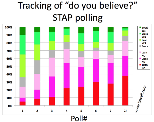 STAP-cell-poll-7
