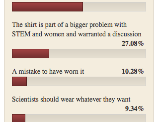 shirtgate shirtstorm poll