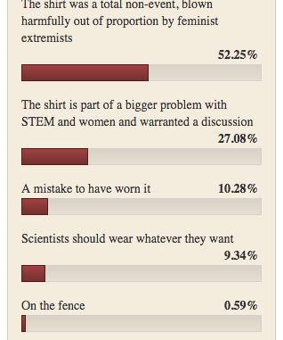 shirtgate shirtstorm poll