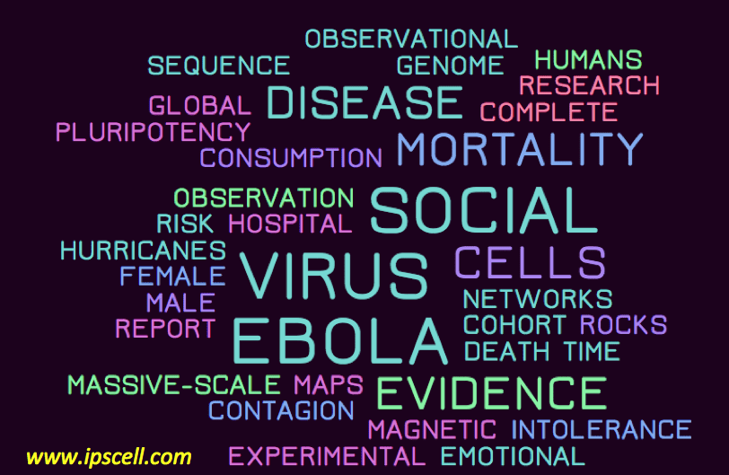 Top-science-articles-word-cloud