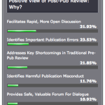 "Thumbs Up For Post-Pub Review in Poll; Dissenters Fault ""Gotcha"" Mentality"