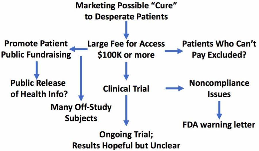 Stem cells for MS trial concerns