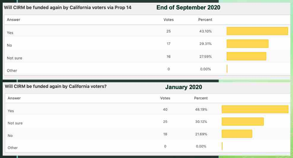 CIRM-funding-Proposition-14-polling_sm