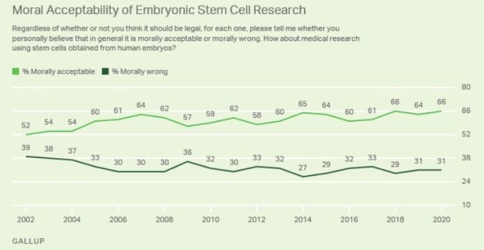 stem cell polling