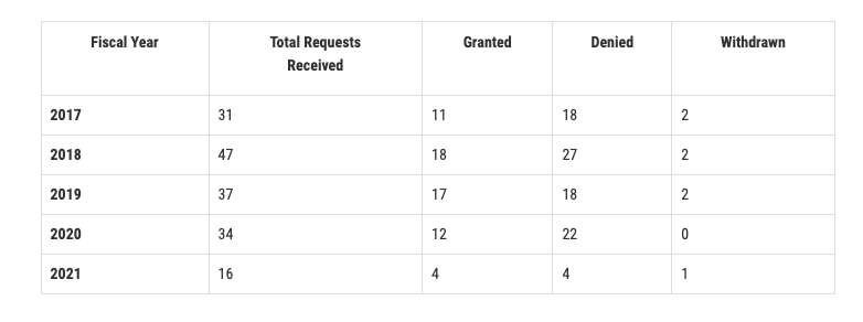 FDA RMAT list