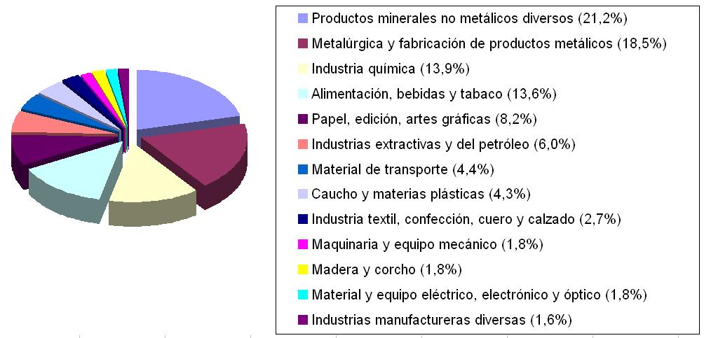 repartimento-consumo-industria