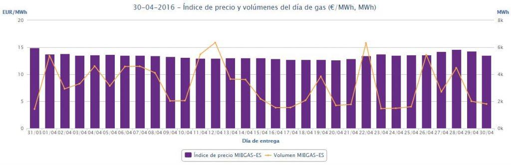 Precios abril 2016 gas