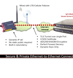 seamlessly connect access control readers controllers vpn [ 1345 x 632 Pixel ]
