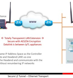 ethernet extender lan extension and bridged vpn over any internet connection ip technology labs [ 1341 x 666 Pixel ]