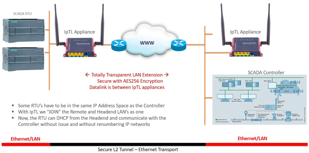 medium resolution of ethernet extender lan extension and bridged vpn over any internet connection ip technology labs