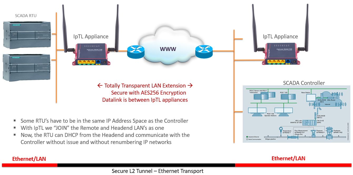 hight resolution of ethernet extender lan extension and bridged vpn over any internet connection ip technology labs