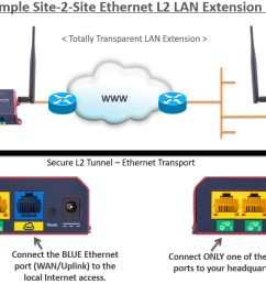 site to site ethernet lan extension over internet  [ 1304 x 667 Pixel ]