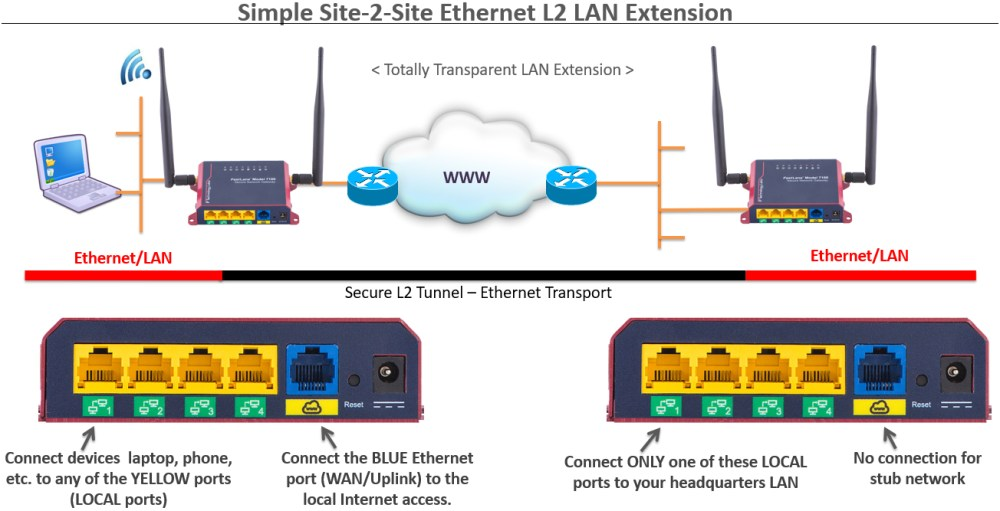medium resolution of site to site ethernet lan extension over internet
