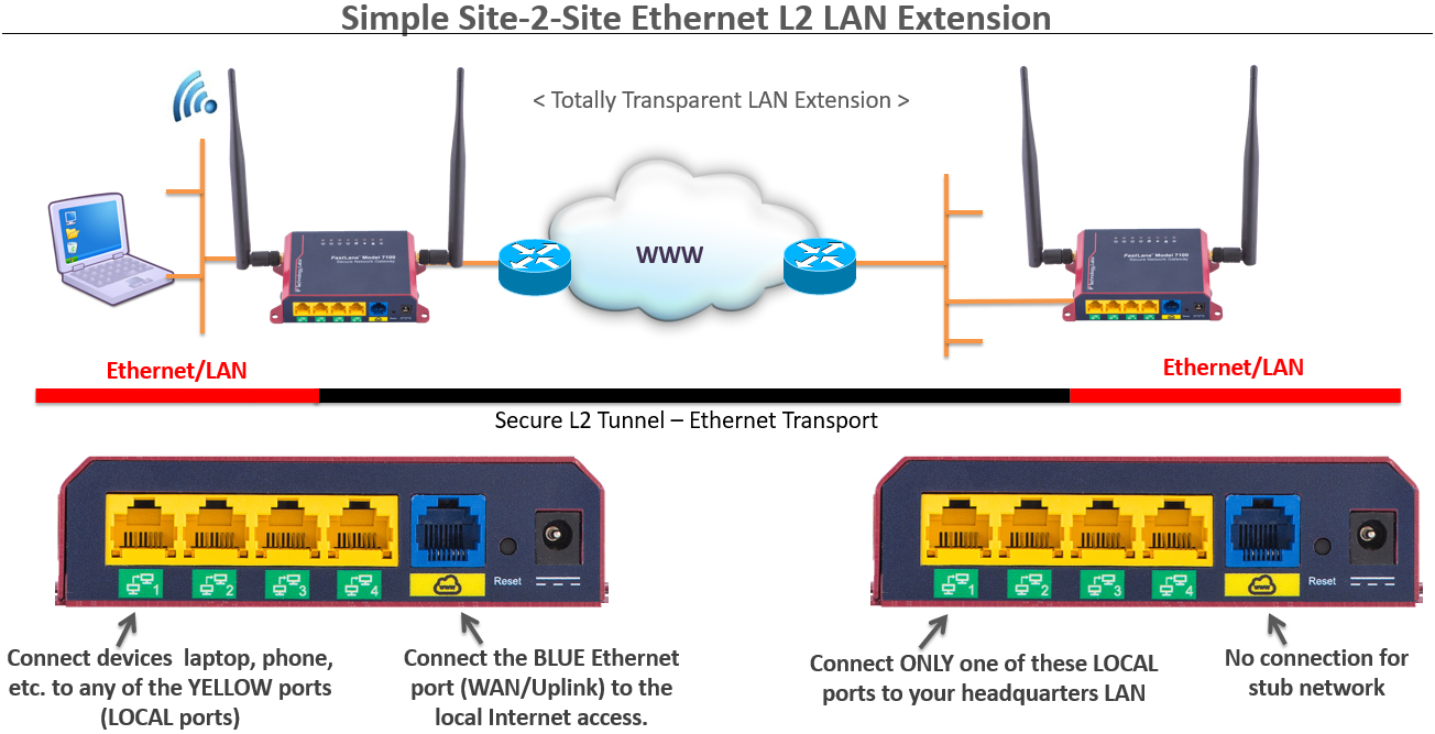 hight resolution of site to site ethernet lan extension over internet
