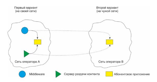несколько примеров IPTV решений