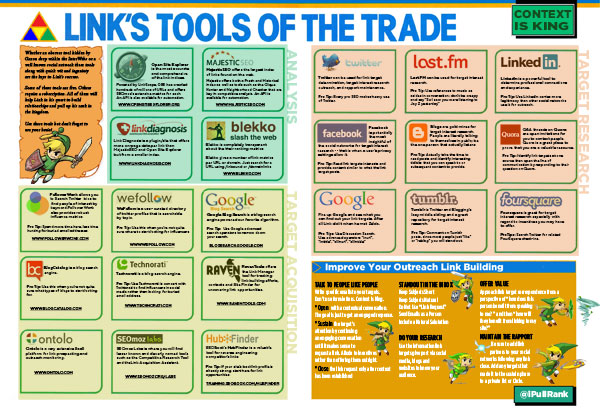Link's Tools of the Trade Infographic by iPullRank