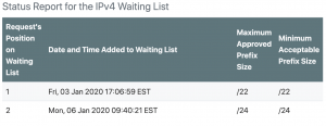 Just two entries on ARIN's waiting list now
