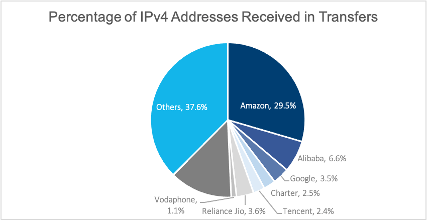 IPv4 addresses received in transfers