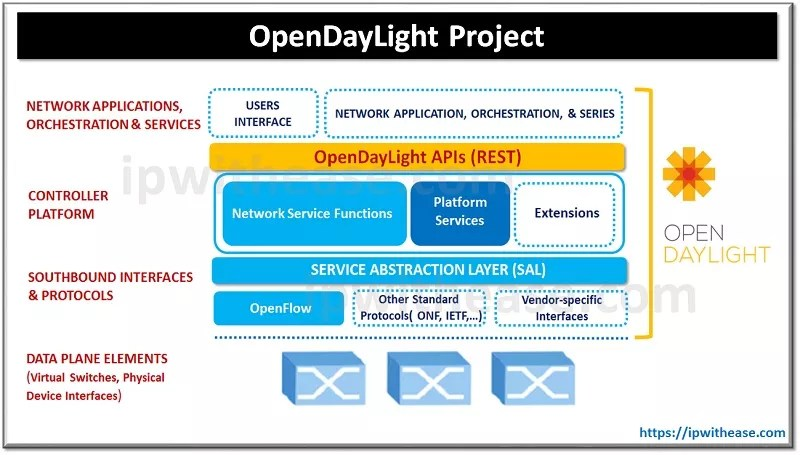 OpenDayLight Project SDN